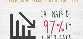 Orçamento para titulação de territórios quilombolas cai mais de 97% em cinco anos